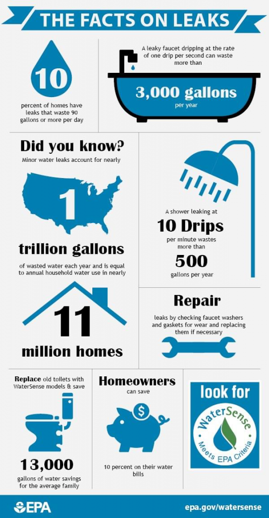 The facts on leaks from the U.S. EPA